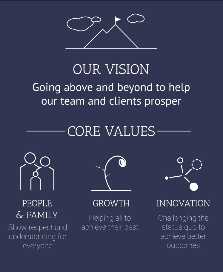Financial Dynamics Nowra - Vision and Values